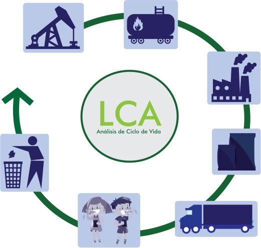 LCA ciclo icipc
